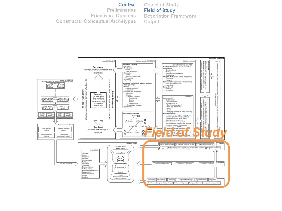 Field of Study Context Preliminaries Primitives: Domains Constructs: Conceptual Archetypes Object of Study Field of Study Description Framework Output