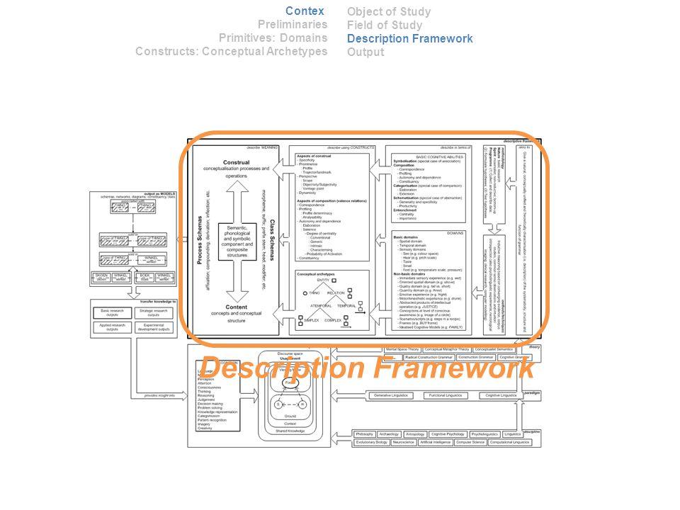 Description Framework Context Preliminaries Primitives: Domains Constructs: Conceptual Archetypes Object of Study Field of Study Description Framework Output