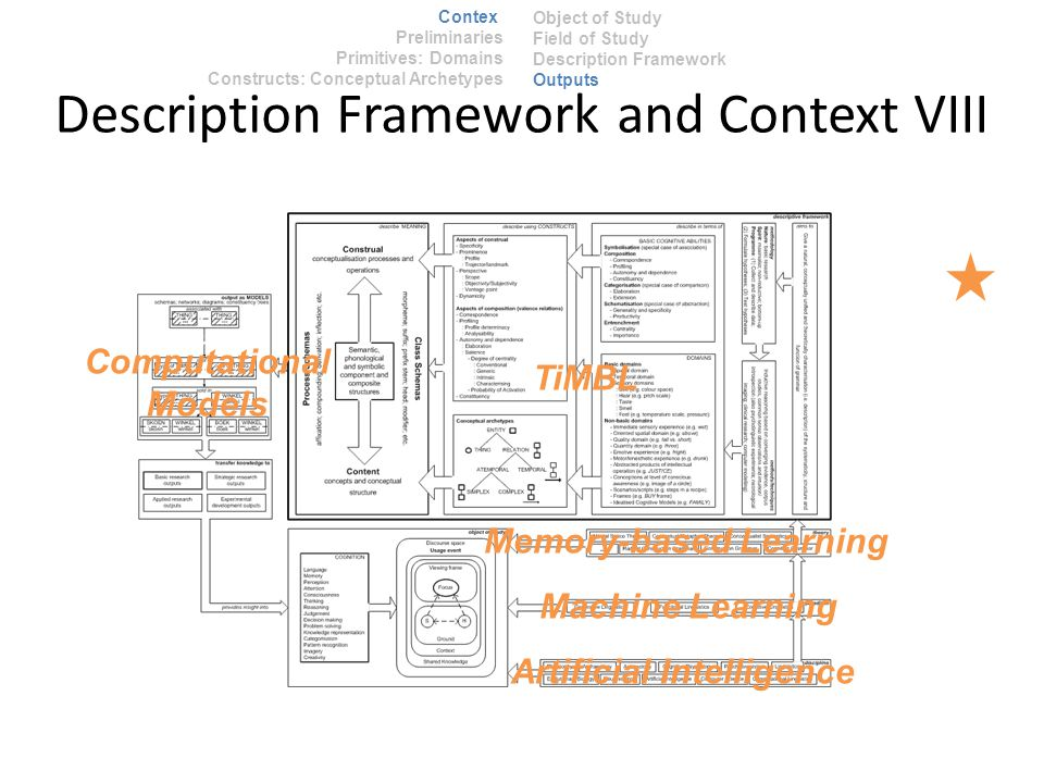 Description Framework and Context VIII Artificial Intelligence Machine Learning Memory-based Learning TiMBL Computational Models Context Preliminaries Primitives: Domains Constructs: Conceptual Archetypes Object of Study Field of Study Description Framework Outputs