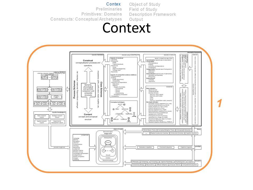 Context Preliminaries Primitives: Domains Constructs: Conceptual Archetypes Context 1 Object of Study Field of Study Description Framework Output