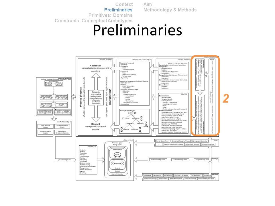 Context Preliminaries Primitives: Domains Constructs: Conceptual Archetypes Aim Methodology & Methods Preliminaries 2