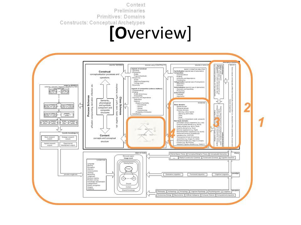 Context Preliminaries Primitives: Domains Constructs: Conceptual Archetypes [Overview] 1 2 4 3