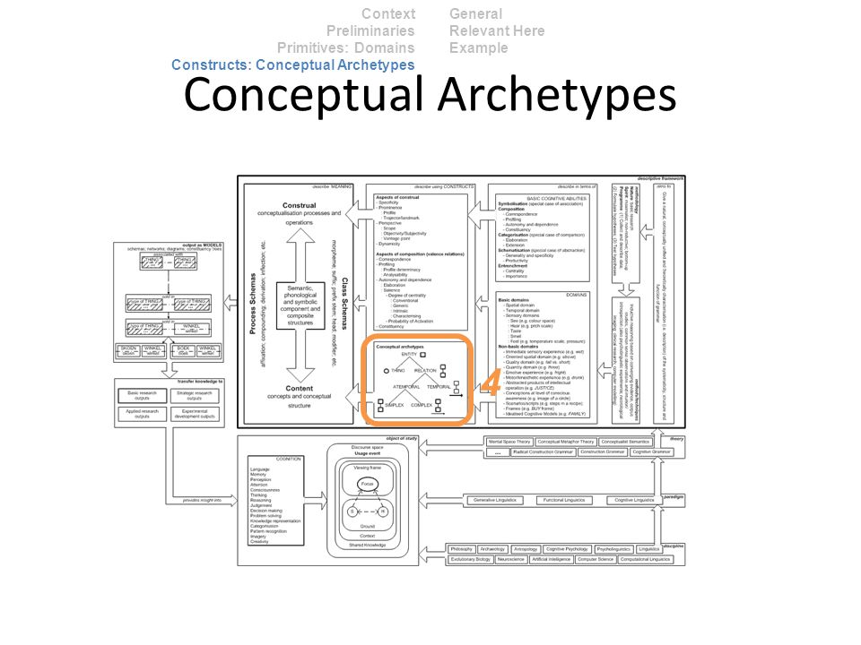Context Preliminaries Primitives: Domains Constructs: Conceptual Archetypes General Relevant Here Example Conceptual Archetypes 4