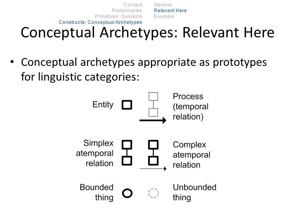 Context Preliminaries Primitives: Domains Constructs: Conceptual Archetypes General Relevant Here Example Conceptual Archetypes: Relevant Here Conceptual archetypes appropriate as prototypes for linguistic categories: