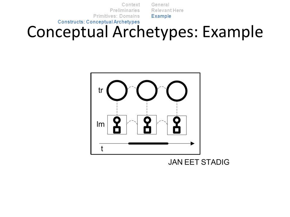 Context Preliminaries Primitives: Domains Constructs: Conceptual Archetypes General Relevant Here Example Conceptual Archetypes: Example