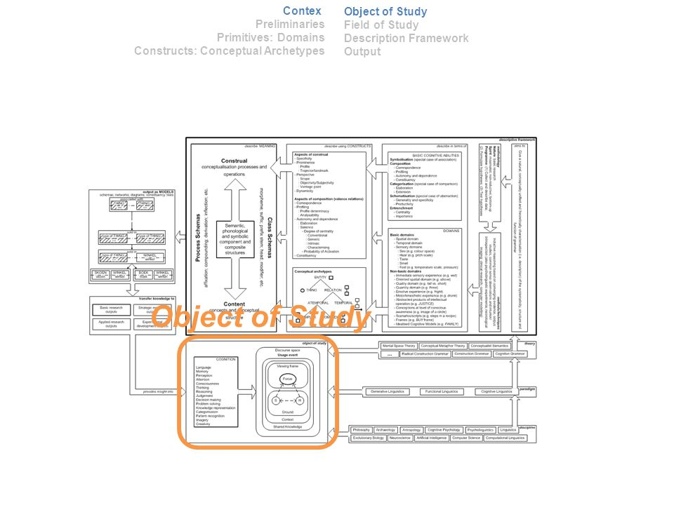 Object of Study Context Preliminaries Primitives: Domains Constructs: Conceptual Archetypes Object of Study Field of Study Description Framework Output