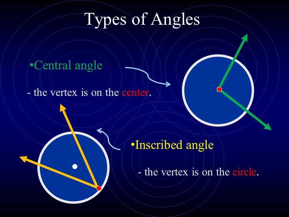 Types of Angles Central angle - the vertex is on the center. Inscribed angle - the vertex is on the circle.