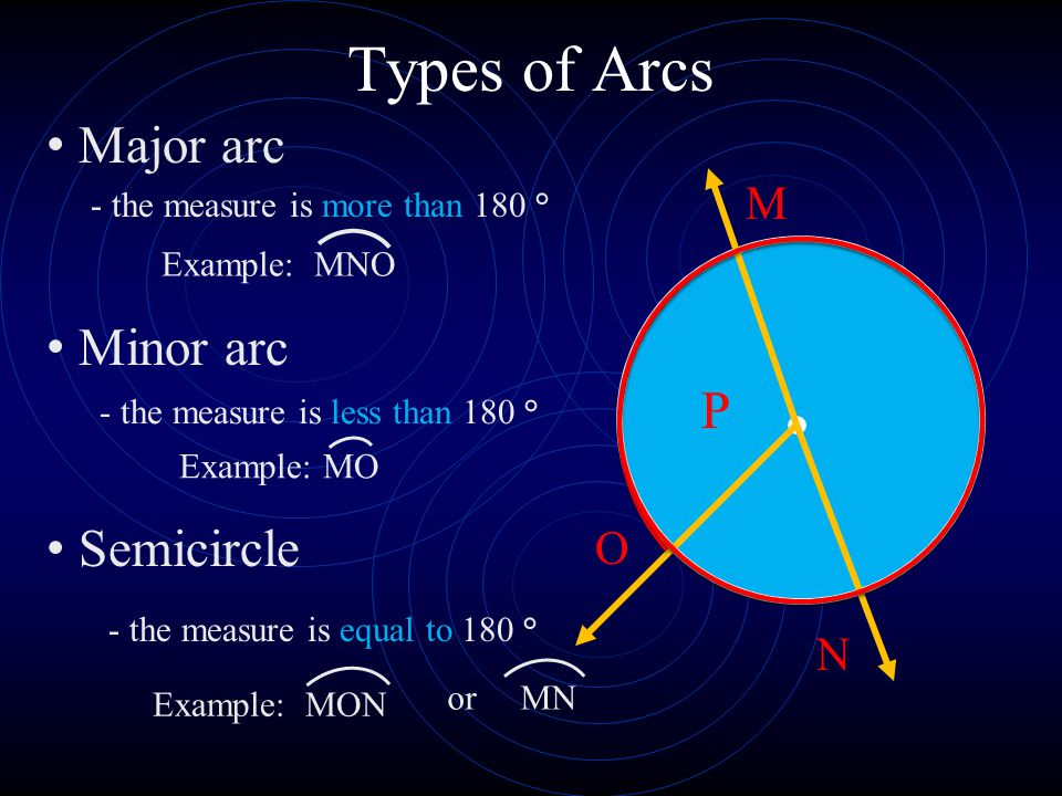 Types of Arcs P M O Major arc Minor arc Semicircle N Example: MO Example: MNO or MN Example: MON - the measure is more than 180 ° - the measure is less than 180 ° - the measure is equal to 180 °