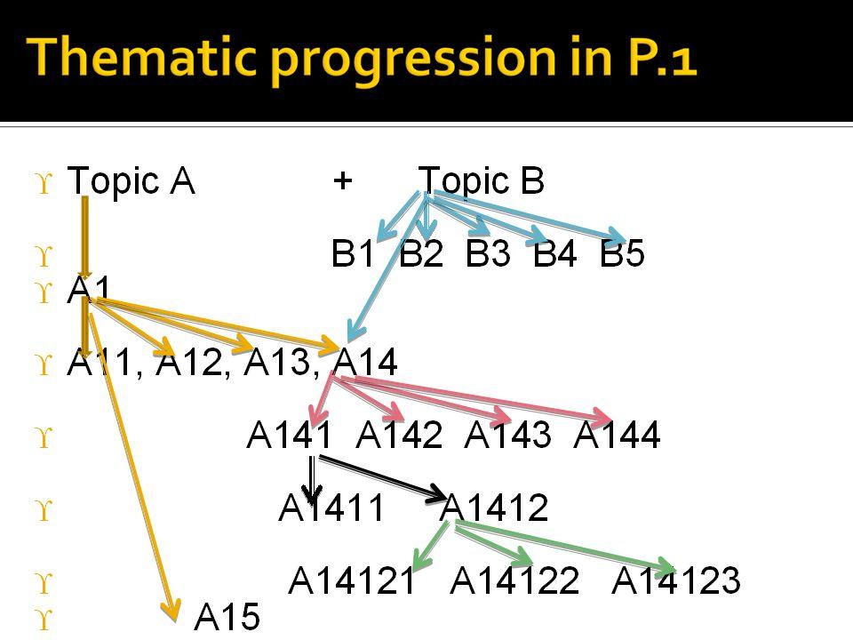 Topic A + Topic B B1 B2 B3 B4 B5 A1 A11, A12, A13, A14 A141 A142 A143 A144 A1411 A1412 A14121 A14122 A14123 A15