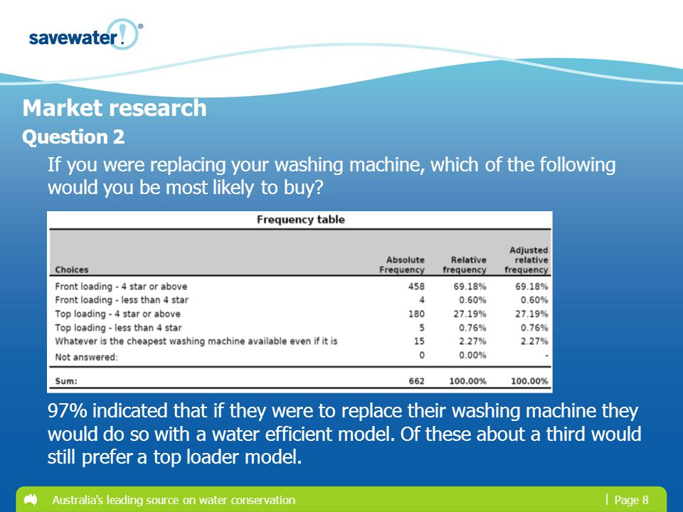 | Australia's leading source on water conservationPage 8 Market research Question 2 If you were replacing your washing machine, which of the following