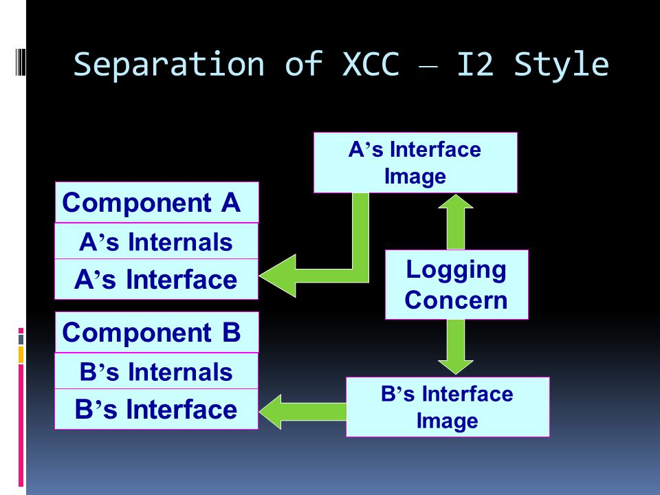 Separation of XCC – I2 Style Component A A s Internals A s Interface A s Interface Image Component B B s Internals B s Interface B s Interface Image Logging Concern