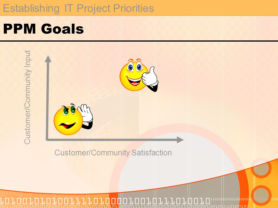 Establishing IT Project Priorities PPM Goals Customer/Community Input Customer/Community Satisfaction