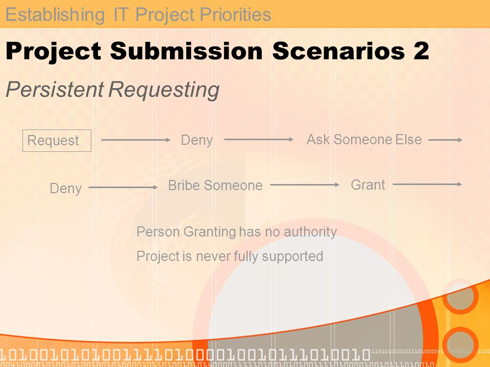 Establishing IT Project Priorities Project Submission Scenarios 2 Persistent Requesting Request Deny Ask Someone Else Deny Bribe Someone Person Granting has no authority Project is never fully supported Grant