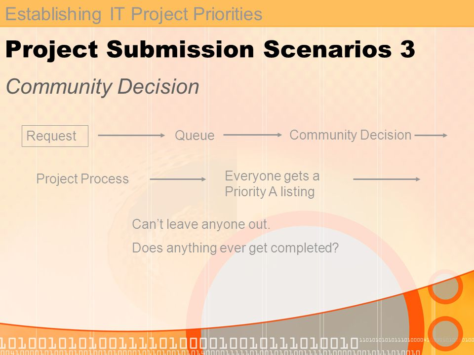 Establishing IT Project Priorities Project Submission Scenarios 3 Community Decision Request Queue Community Decision Project Process Everyone gets a Priority A listing Cant leave anyone out.