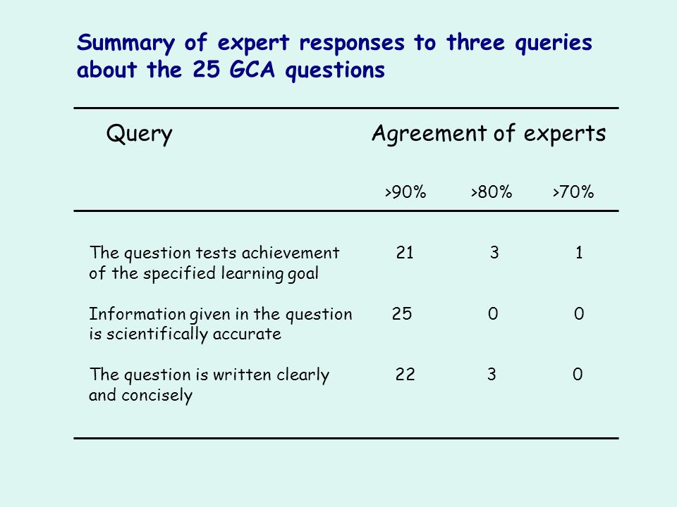 Summary of expert responses to three queries about the 25 GCA questions Query Agreement of experts >90% >80% >70% The question tests achievement 21 3