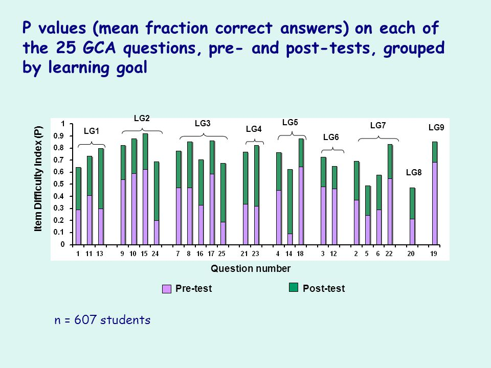 Pre-testPost-test Item Difficulty Index (P) LG1 LG2 LG3 LG4 LG5 LG6 LG7 LG8 LG9 P values (mean fraction correct answers) on each of the 25 GCA questio