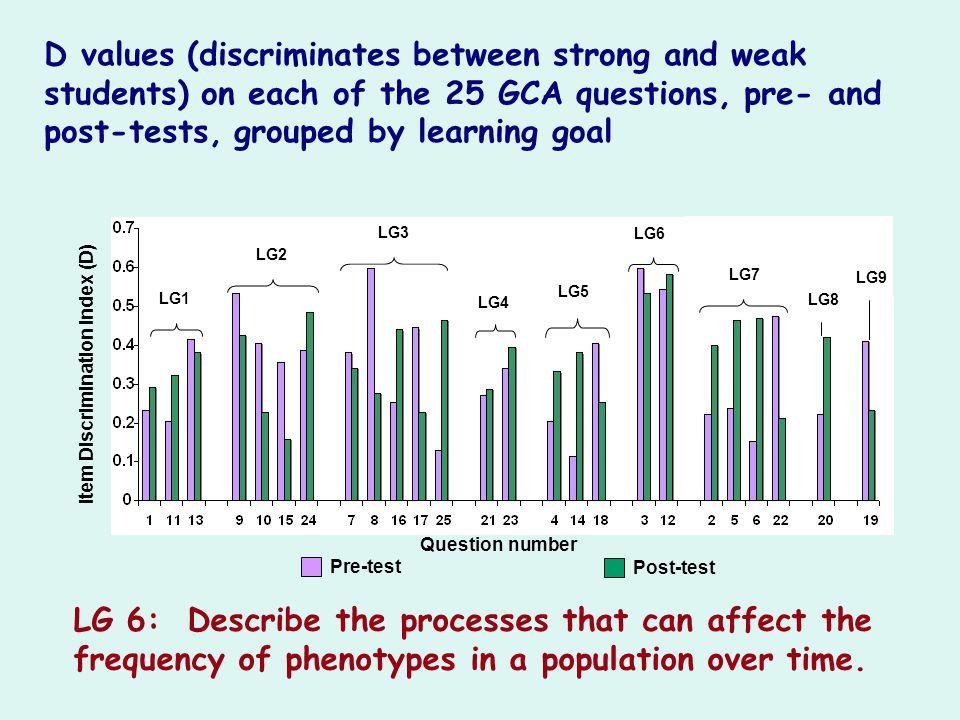 Item Discrimination Index (D) Pre-test Post-test Question number LG1 LG2 LG3 LG4 LG5 LG6 LG7 LG8 LG9 D values (discriminates between strong and weak s