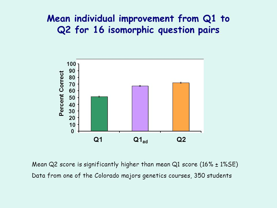 Q1Q1 ad Q2 10 20 30 40 50 60 70 80 90 100 0 Percent Correct Mean individual improvement from Q1 to Q2 for 16 isomorphic question pairs Mean Q2 score i