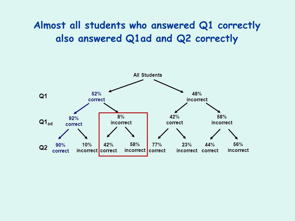 48% incorrect All Students 52% correct Q1 Q1 ad Q2 92% correct 8% incorrect 90% correct 10% incorrect 42% correct 58% incorrect 42% correct 58% incorr