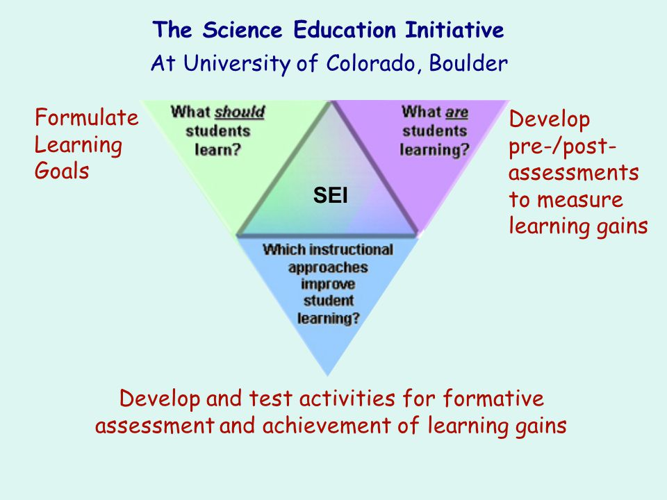 Bloom s Levels of Understanding 6.Evaluation: think critically about and defend a position 5.