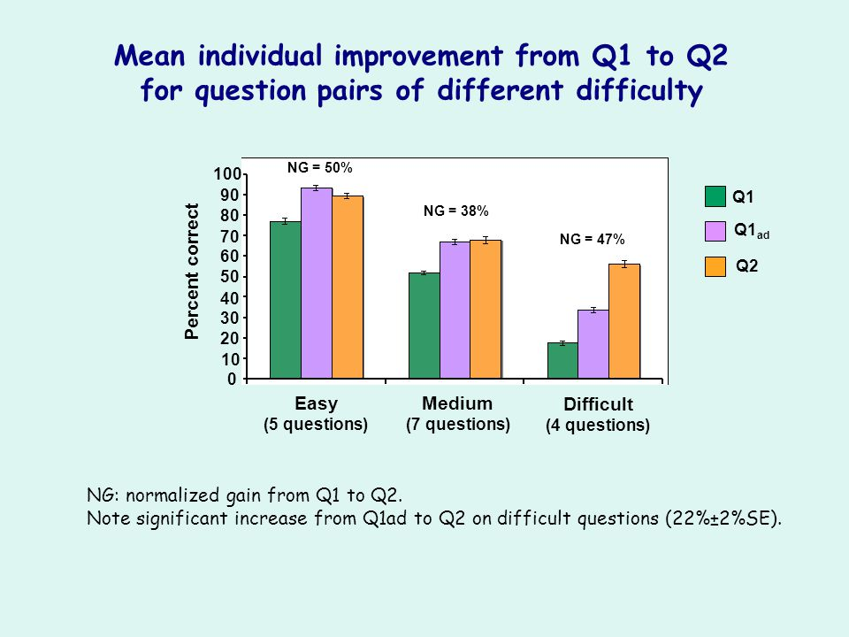 Easy (5 questions) Medium (7 questions) Difficult (4 questions) Percent correct 10 20 30 40 50 60 70 80 90 100 0 NG: normalized gain from Q1 to Q2. No