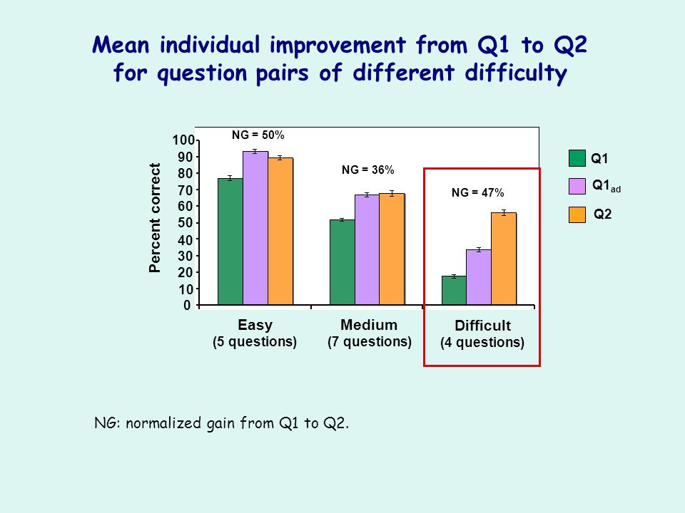 Easy (5 questions) Medium (7 questions) Difficult (4 questions) Percent correct 10 20 30 40 50 60 70 80 90 100 0 NG: normalized gain from Q1 to Q2. Me