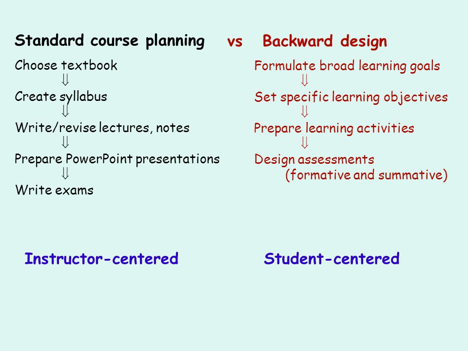 Standard course planning vs Backward design Choose textbook Create syllabus Write/revise lectures, notes Prepare PowerPoint presentations Write exams