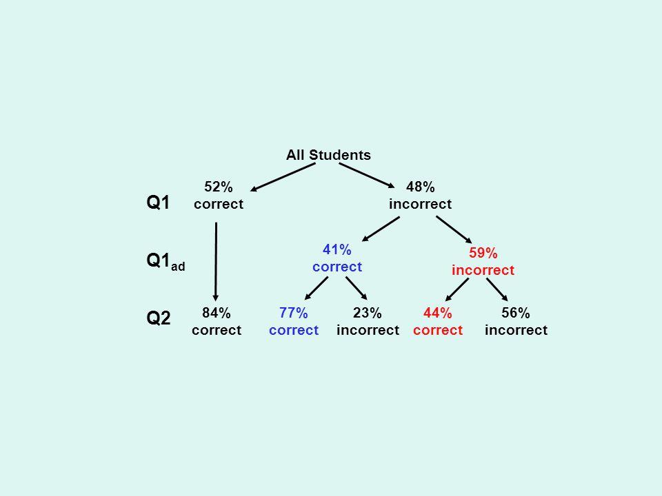 48% incorrect 84% correct 41% correct 59% incorrect 77% correct 23% incorrect 44% correct 56% incorrect All Students 52% correct Q1 Q1 ad Q2