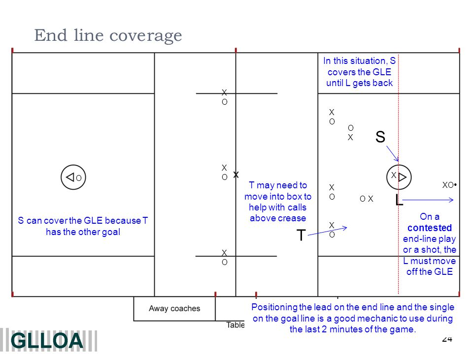 24 XOXOXOXOXOXO XOXOXOXOXOXO X O XO O X L OXOX On a contested end-line play or a shot, the L must move off the GLE End line coverage T S In this situation, S covers the GLE until L gets back S can cover the GLE because T has the other goal T may need to move into box to help with calls above crease Positioning the lead on the end line and the single on the goal line is a good mechanic to use during the last 2 minutes of the game.