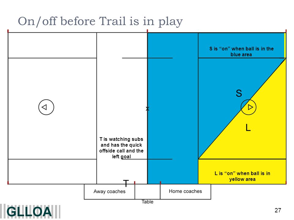 27 L S S is on when ball is in the blue area L is on when ball is in yellow area On/off before Trail is in play T T is watching subs and has the quick