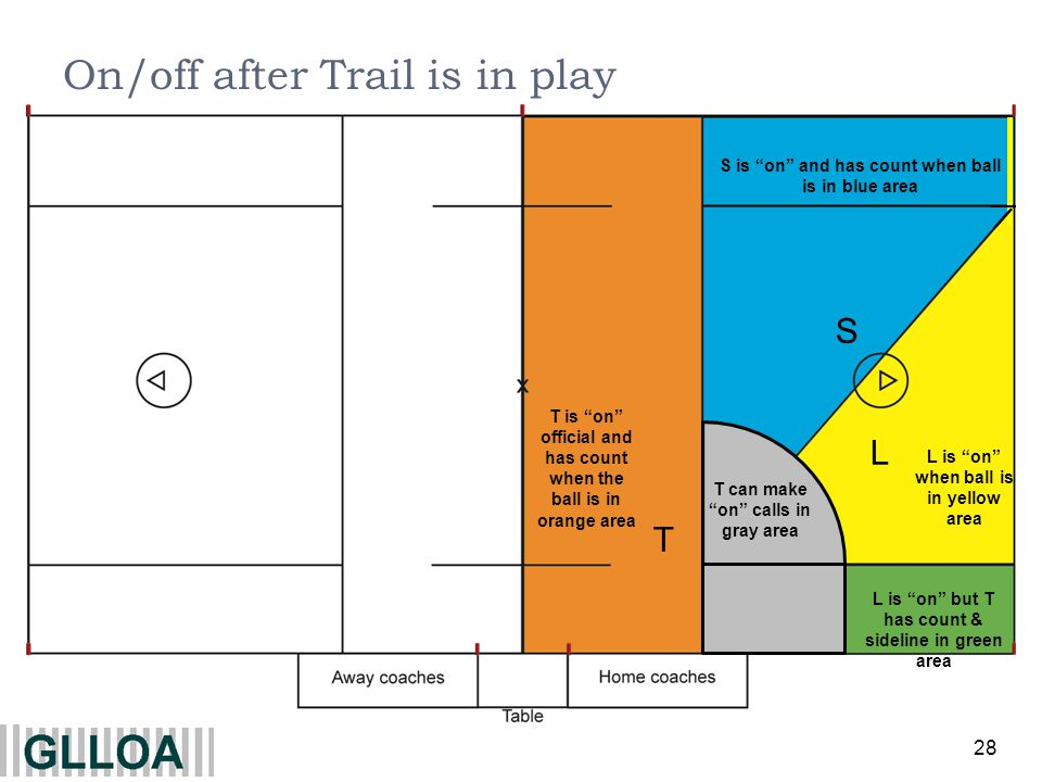 28 L S S is on and has count when ball is in blue area L is on but T has count & sideline in green area On/off after Trail is in play T T is on offici