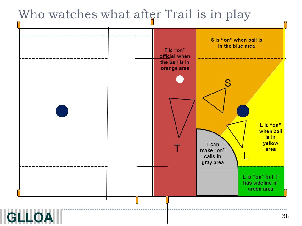 38 S is on when ball is in the blue area S L is on when ball is in yellow area L T L is on but T has sideline in green area T can make on calls in gray area T is on official when the ball is in orange area Who watches what after Trail is in play