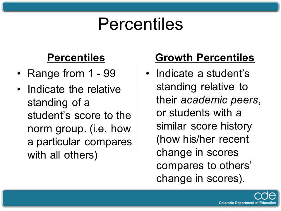 Percentiles Range from 1 - 99 Indicate the relative standing of a students score to the norm group.