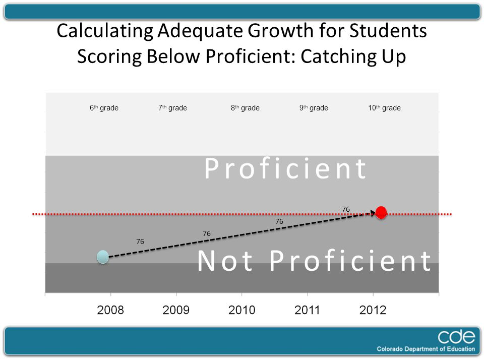 Calculating Adequate Growth for Students Scoring Below Proficient: Catching Up Not Proficient 7 th grade8 th grade9 th grade10 th grade6 th grade 76 Proficient