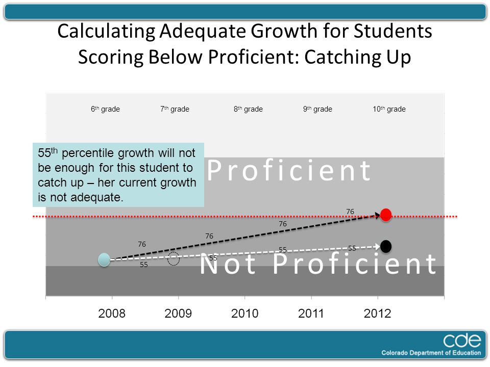 Calculating Adequate Growth for Students Scoring Below Proficient: Catching Up Not Proficient 7 th grade8 th grade9 th grade10 th grade6 th grade 76 55 55 th percentile growth will not be enough for this student to catch up – her current growth is not adequate.