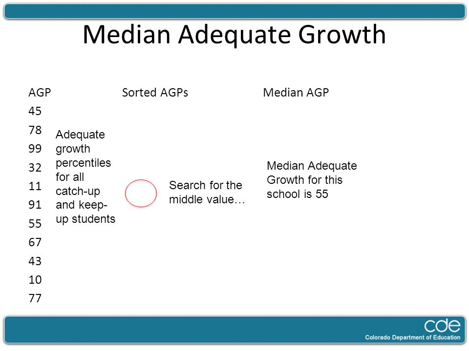Median Adequate Growth AGPSorted AGPsMedian AGP 45 78 99 32 11 91 55 67 43 10 77 Median Adequate Growth for this school is 55 Search for the middle value… Adequate growth percentiles for all catch-up and keep- up students