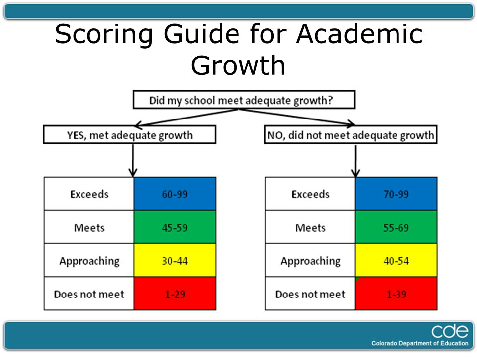 Scoring Guide for Academic Growth