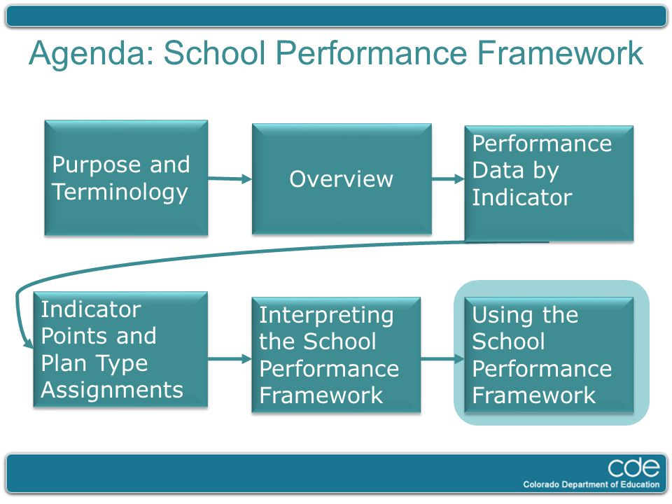 Agenda: School Performance Framework Purpose and Terminology Overview Indicator Points and Plan Type Assignments Interpreting the School Performance Framework Using the School Performance Framework Performance Data by Indicator
