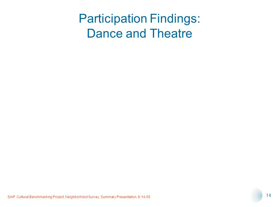 SIAP Cultural Benchmarking Project, Neighborhood Survey, Summary Presentation, 6-14-05 14 Participation Findings: Dance and Theatre