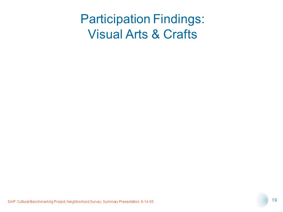 SIAP Cultural Benchmarking Project, Neighborhood Survey, Summary Presentation, 6-14-05 19 Participation Findings: Visual Arts & Crafts