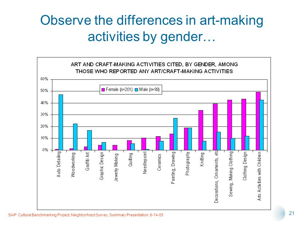 SIAP Cultural Benchmarking Project, Neighborhood Survey, Summary Presentation, 6-14-05 21 Observe the differences in art-making activities by gender…