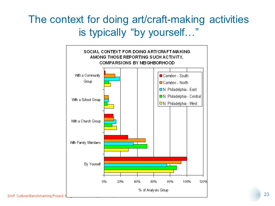 SIAP Cultural Benchmarking Project, Neighborhood Survey, Summary Presentation, 6-14-05 23 The context for doing art/craft-making activities is typically by yourself…