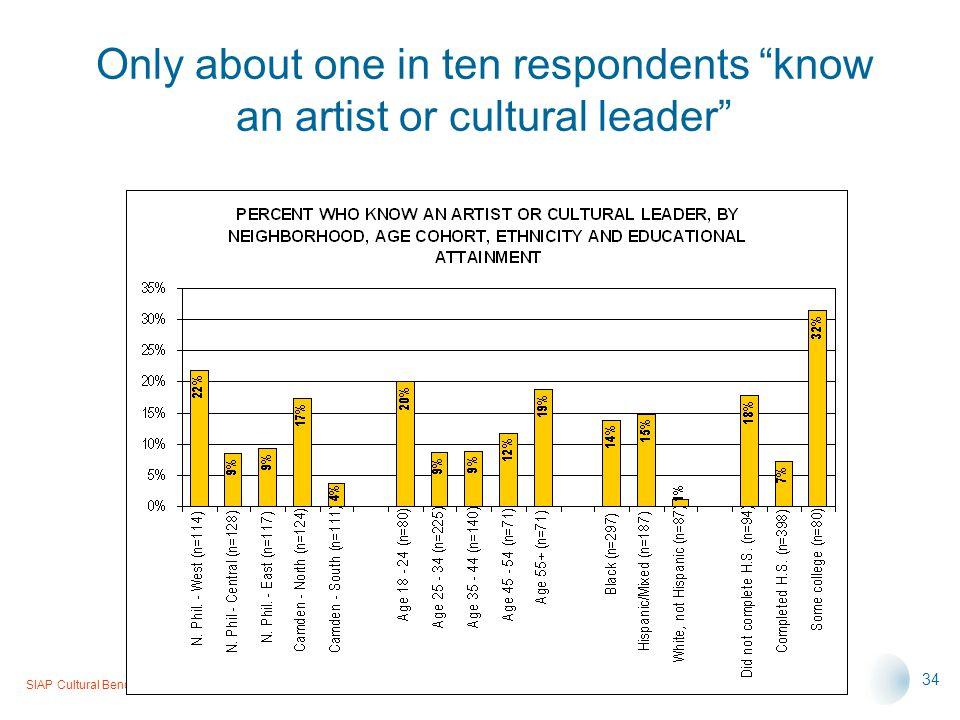 SIAP Cultural Benchmarking Project, Neighborhood Survey, Summary Presentation, 6-14-05 34 Only about one in ten respondents know an artist or cultural leader