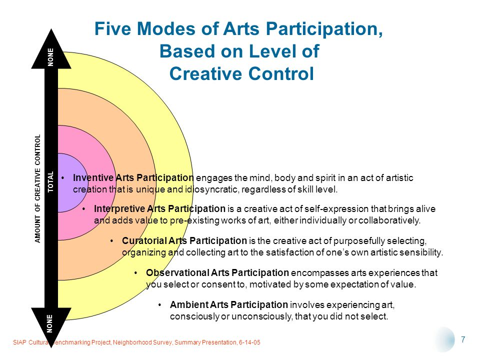 SIAP Cultural Benchmarking Project, Neighborhood Survey, Summary Presentation, 6-14-05 7 Five Modes of Arts Participation, Based on Level of Creative Control Inventive Arts Participation engages the mind, body and spirit in an act of artistic creation that is unique and idiosyncratic, regardless of skill level.