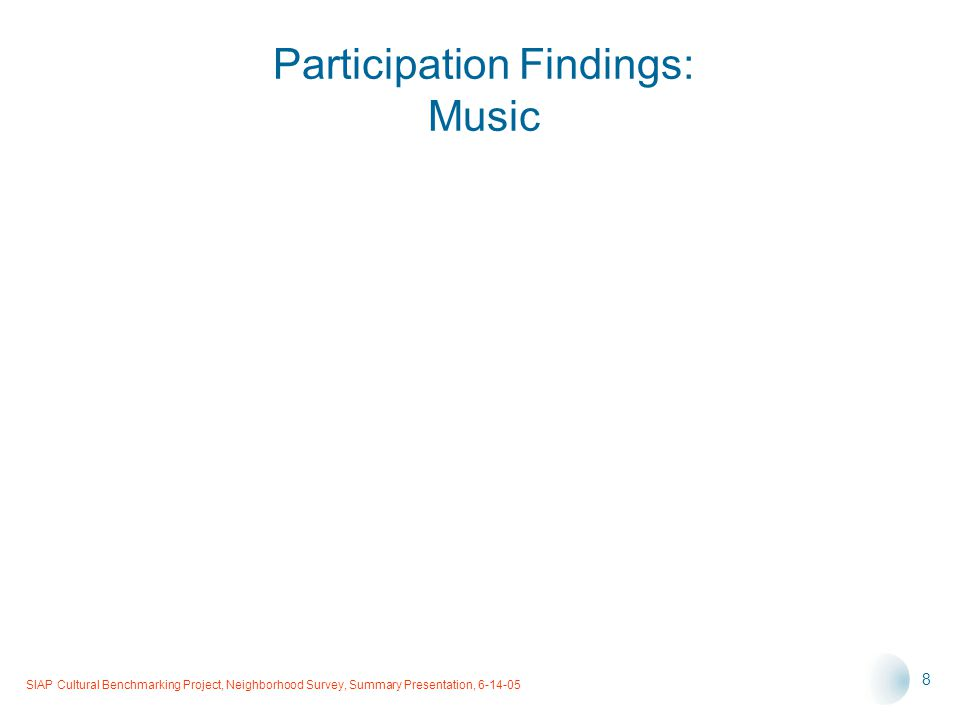 SIAP Cultural Benchmarking Project, Neighborhood Survey, Summary Presentation, 6-14-05 8 Participation Findings: Music