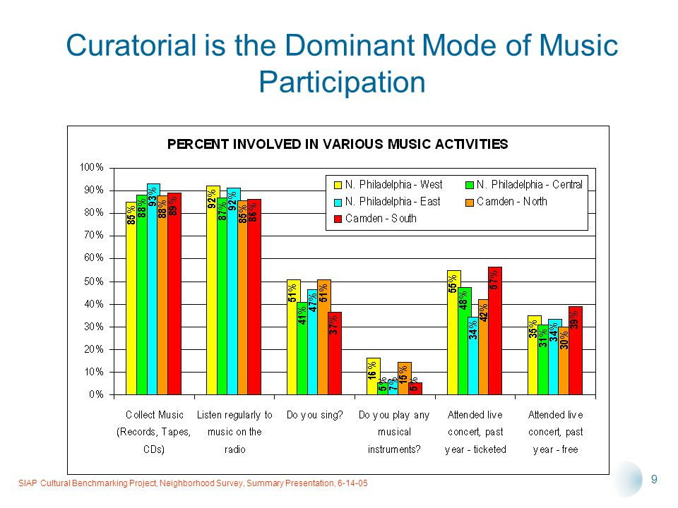 SIAP Cultural Benchmarking Project, Neighborhood Survey, Summary Presentation, 6-14-05 9 Curatorial is the Dominant Mode of Music Participation