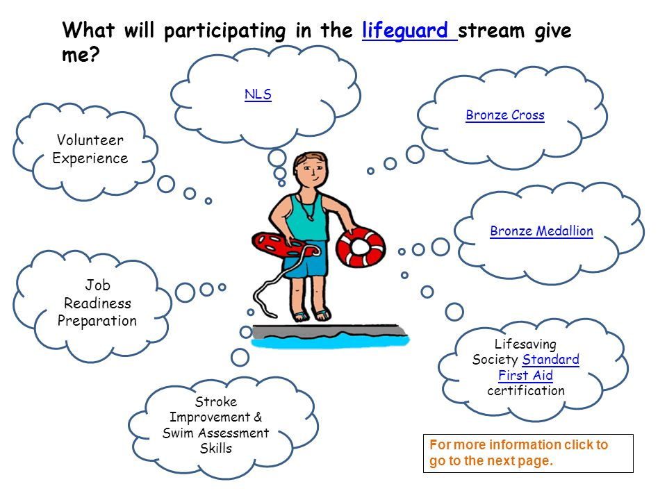 What will participating in the lifeguard stream give me lifeguard Lifesaving Society Standard First Aid certificationStandard First Aid Job Readiness Preparation Volunteer Experience Bronze Cross Stroke Improvement & Swim Assessment Skills Bronze Medallion NLS For more information click to go to the next page.