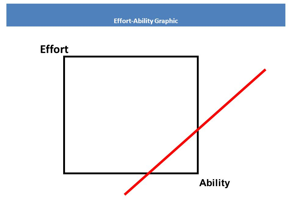 48 Effort Ability Effort-Ability Graphic