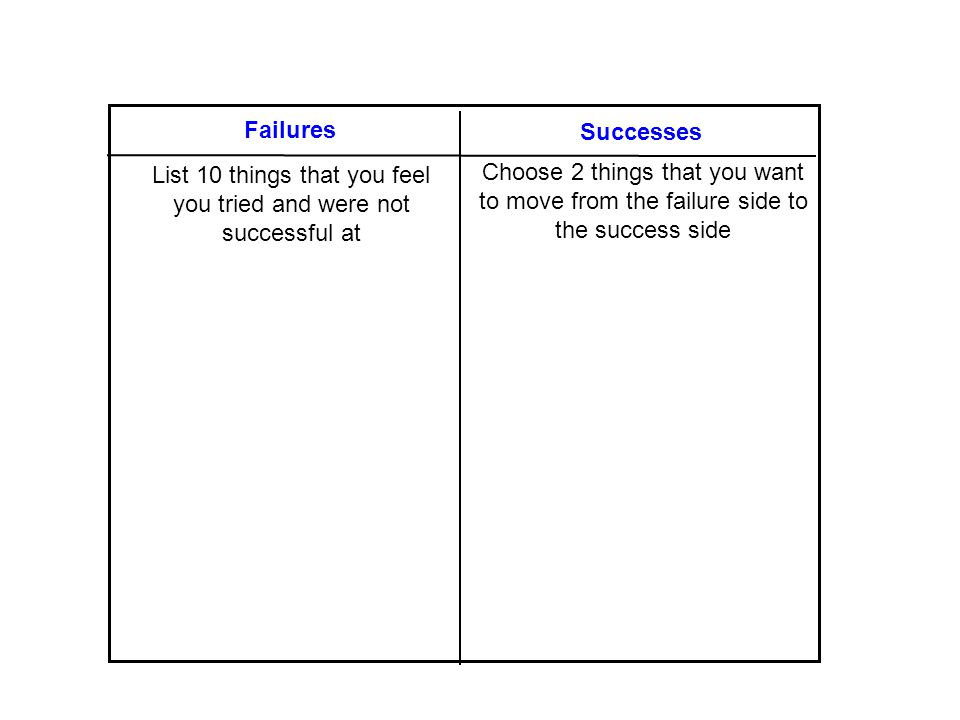 Failures Successes List 10 things that you feel you tried and were not successful at Choose 2 things that you want to move from the failure side to the success side Failure/Success T-Chart