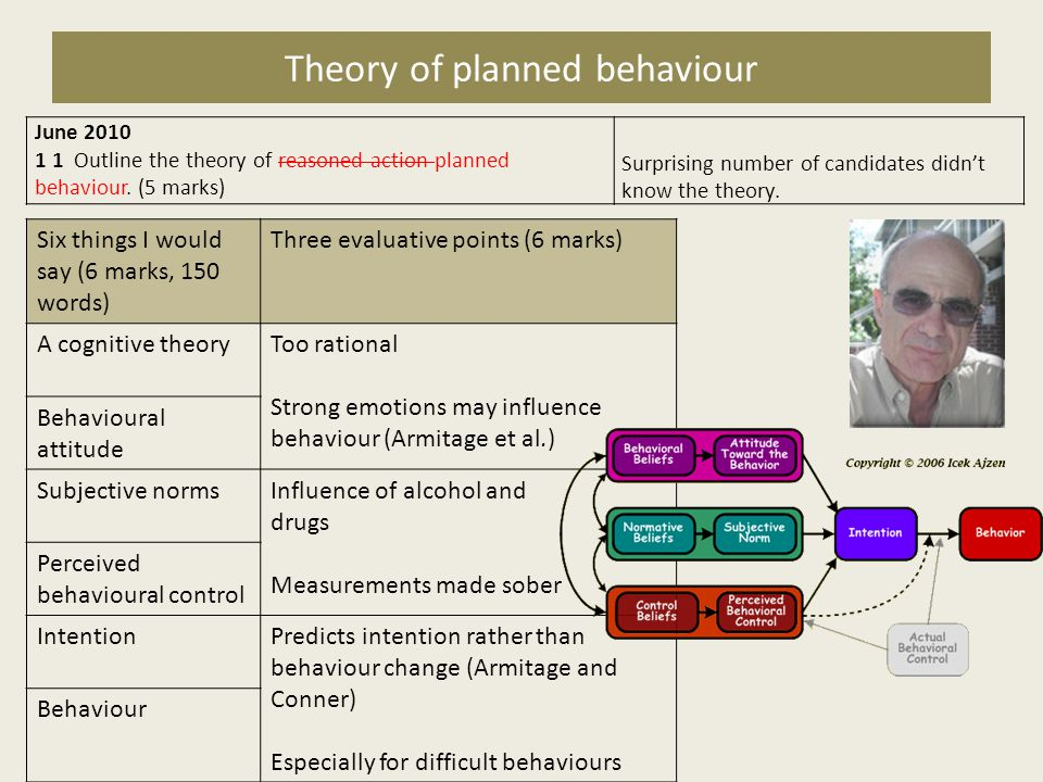 Theory of planned behaviour June 2010 1 1 Outline the theory of reasoned action planned behaviour. (5 marks) Surprising number of candidates didnt kno